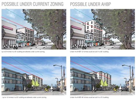 AHBP building height profiles